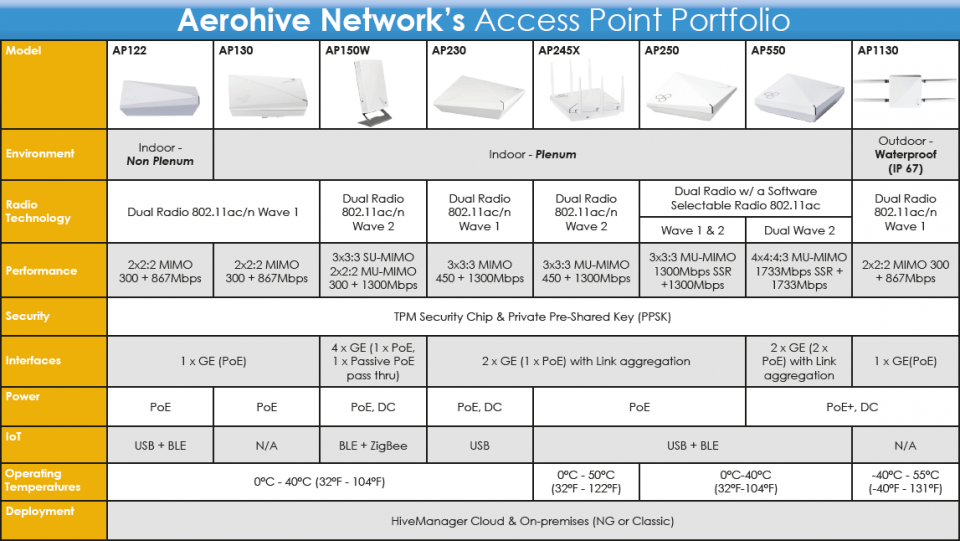 Grafik Aerohive AccessPoints Matrix