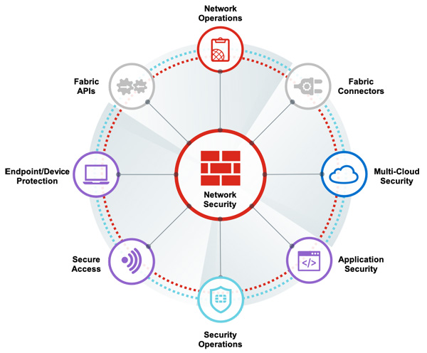 Fortinet Security Fabric Diagramm