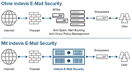Grafik E-Mail Security