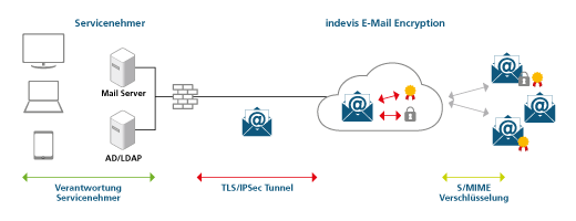 Grafik Funktionsweise indevis E-Mail Encryption
