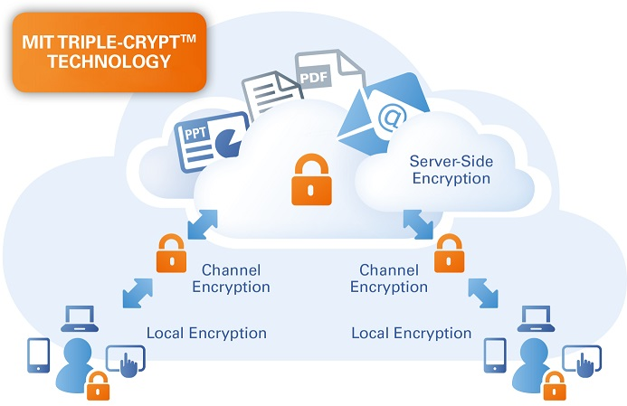 Grafik SSP Triple Crypt Technology