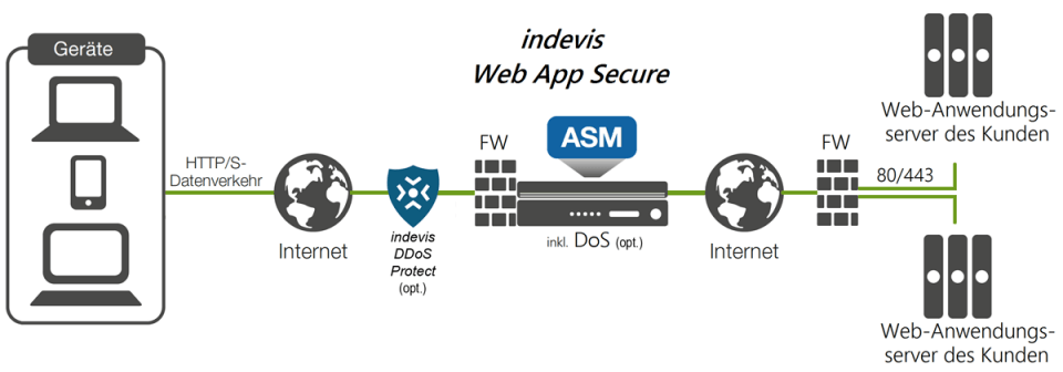 Grafik indevis Web App Secure
