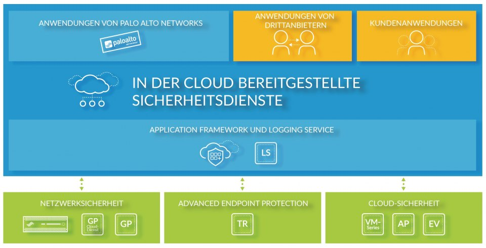 Palo Alto Networks Security Operating Platform