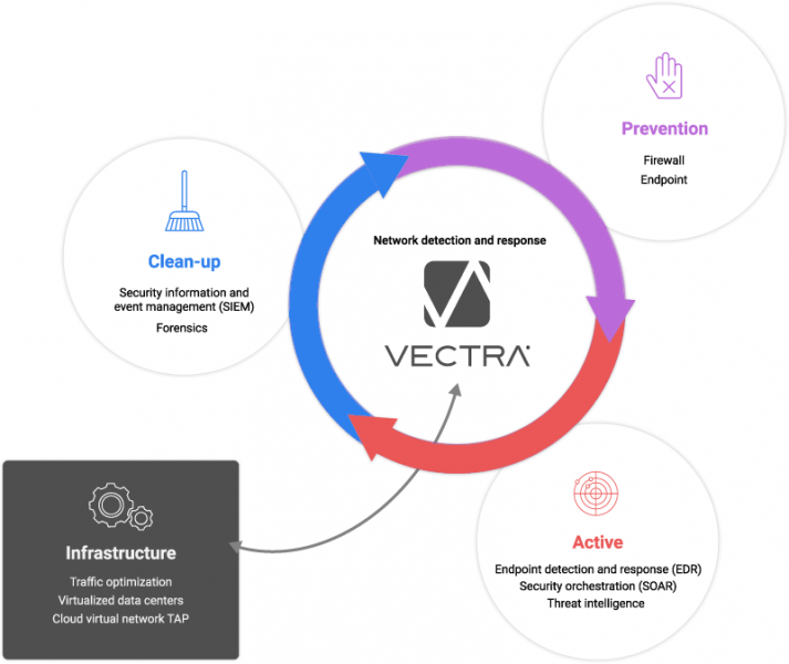 Vectra Integration Ecosystem