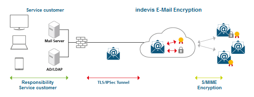 Graphic showing the functionality of indevis E-Mail Encryption